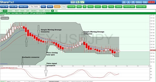 Swing Trading other indicators