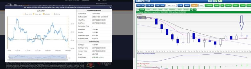 30 Minute system results EURUSD