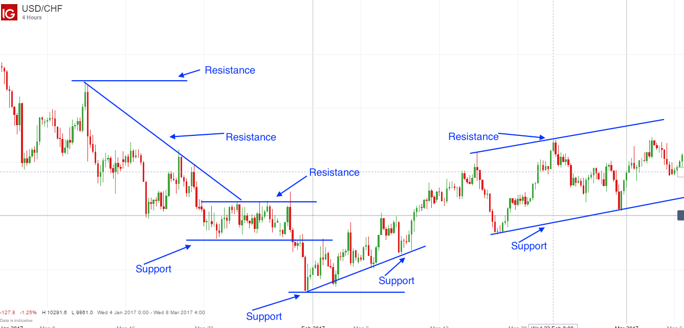 drawing support and resistance lines