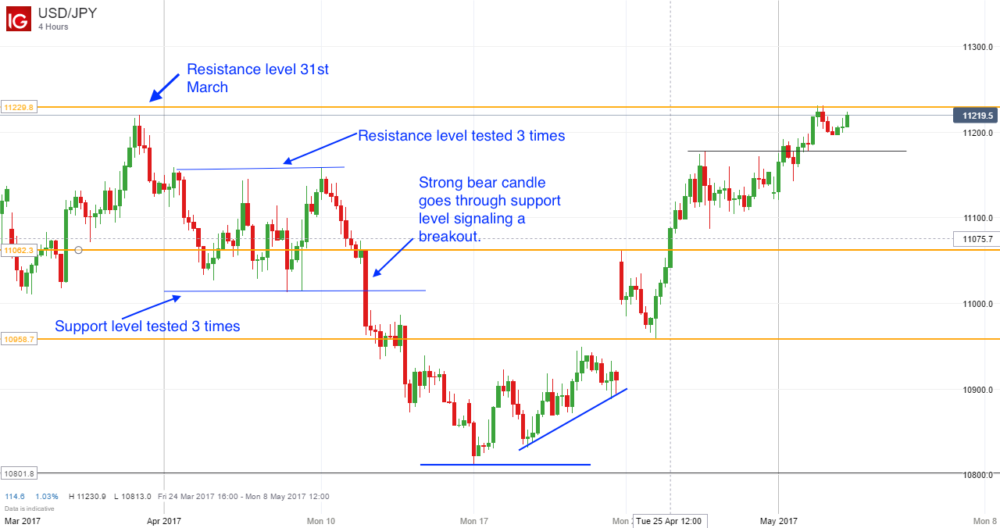 Trading using support and resistance lines