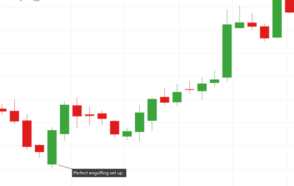 Price Action Bullish engulfing