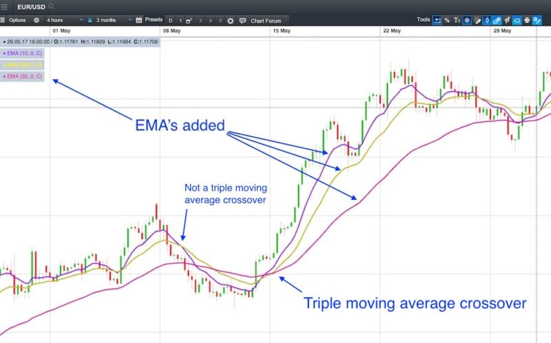 triple moving average crossover