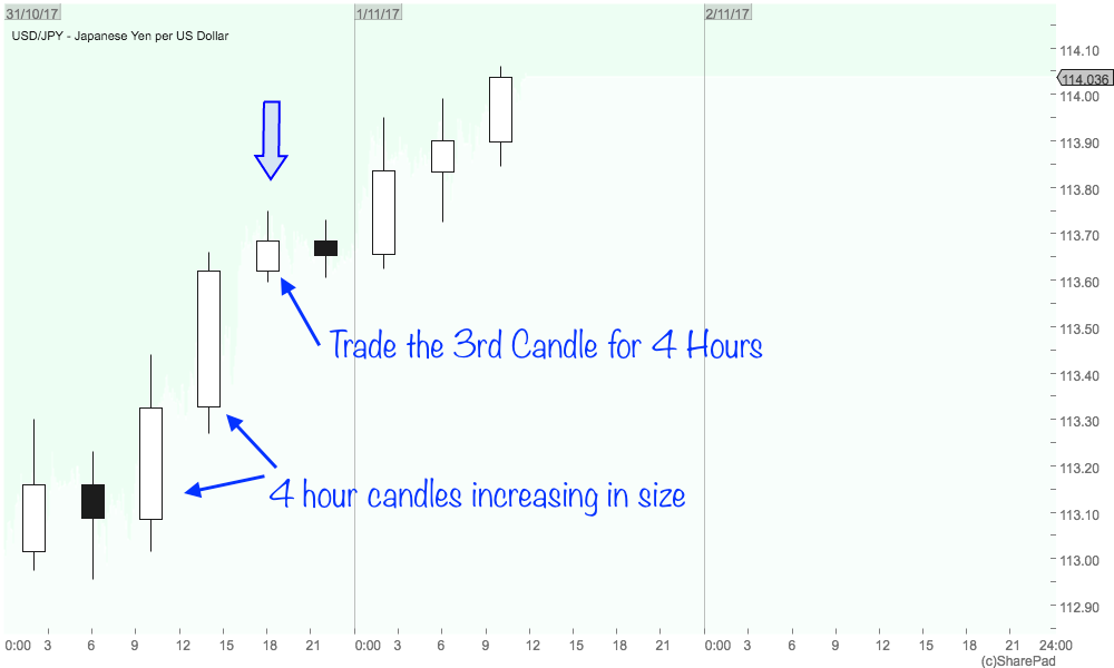 4 Hour trading strategy