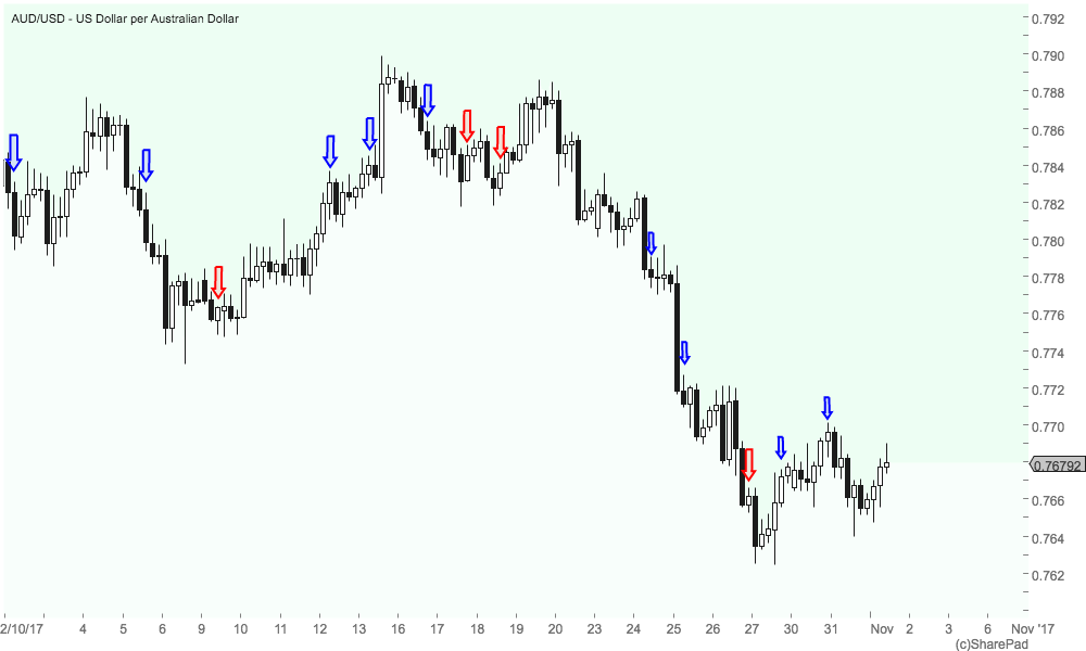 Four hour trading system