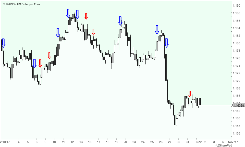 trading 4 hour charts